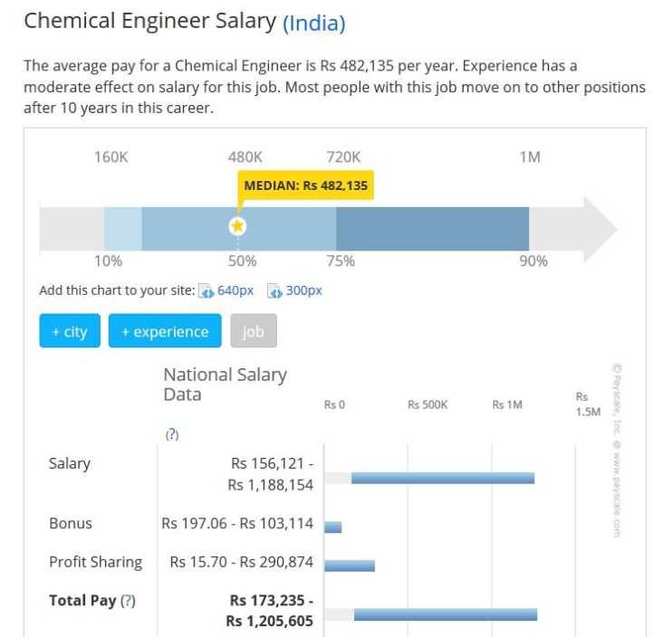Pay for paper electronics engineering