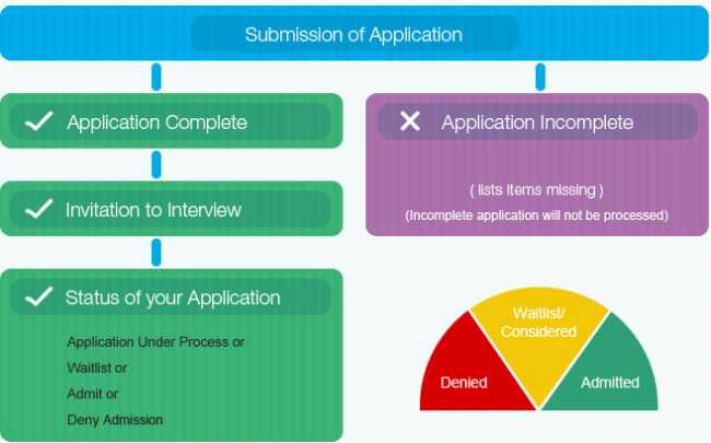 Sample MBA Application Essays Grouped By B-School