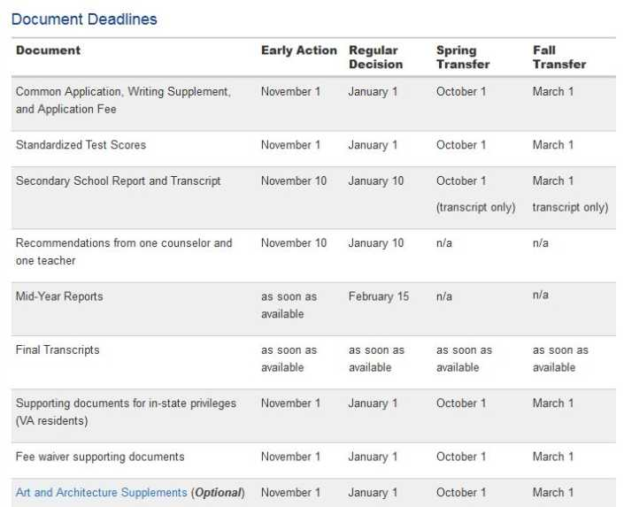 Many Early Decision and Early Action Deadlines Are Just One Month Away