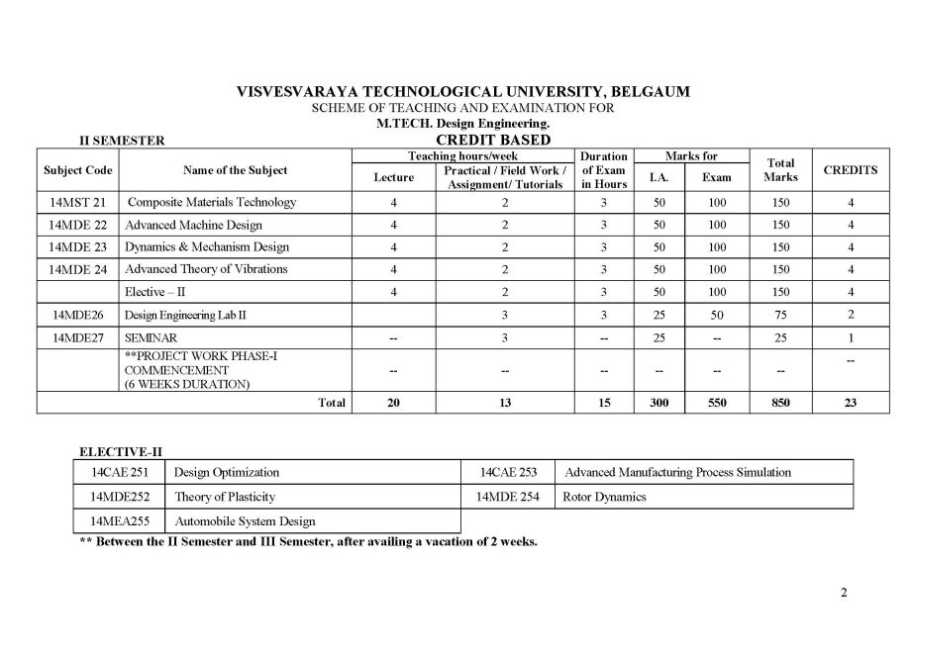 Design Engineering Syllabus Vtu