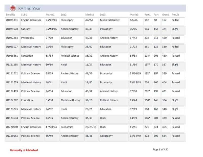 BA 2nd year Result of Allahabad University - 2018-2019