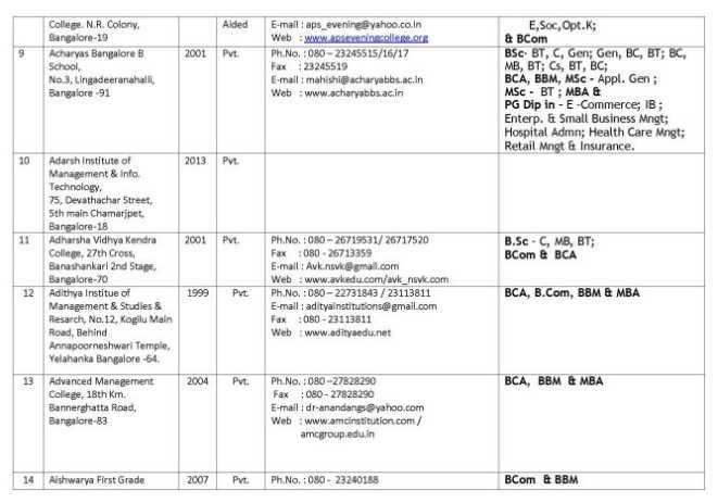 adam levine victoria secret wife dating: bca colleges list in bangalore dating
