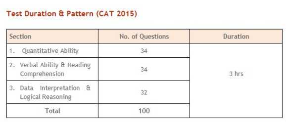 Get Free Study Material for CAT 2019-2020