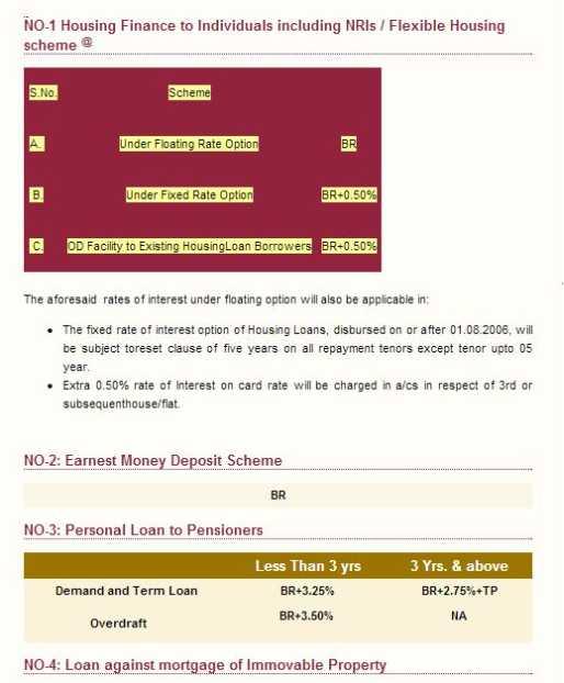 housing loans housing loan emi calculator usa