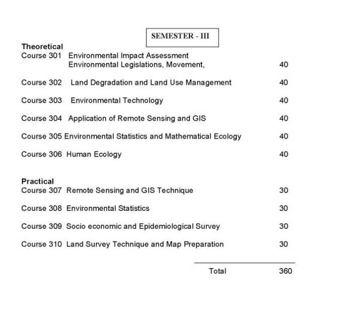 Below are a number of university-level course syllabi for courses on ...