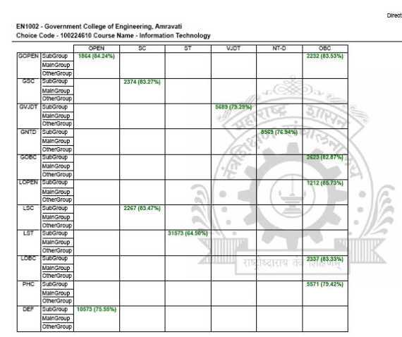 cutoff list  direct ii year civil engineering  maharashtra colleges   studychacha