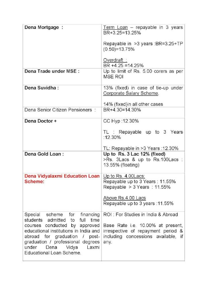 Home Loan Interest Rates Dena Bank