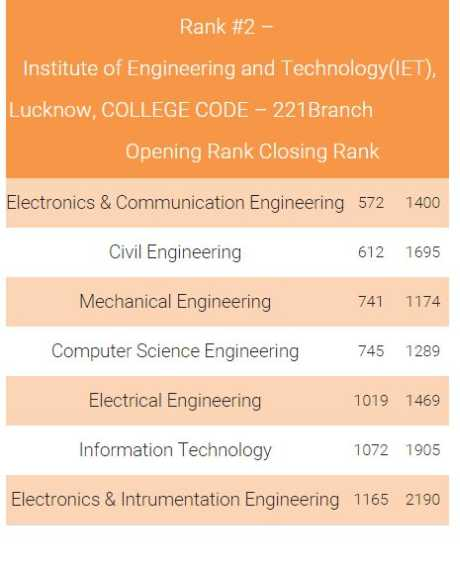 Civil Engineering top colleges for communication