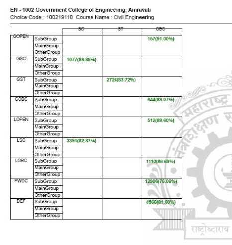 maharashtra board ssc science textbook pdf