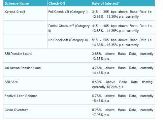 Personal Loan Interest Rates Vijaya Bank