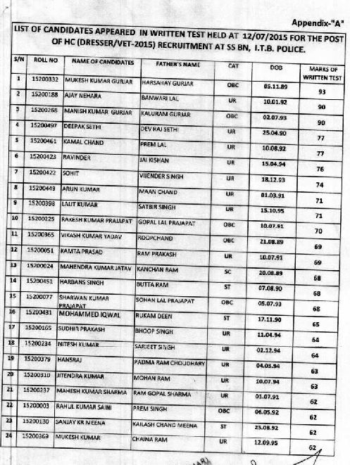 Itbp Result Of Head Constable 2018 2019 Studychacha