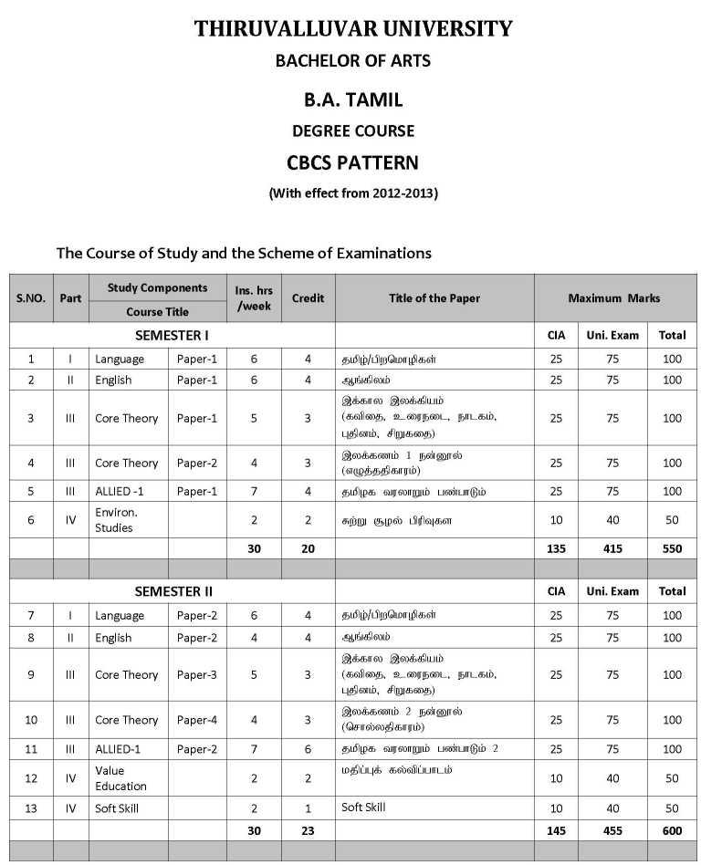 Thiruvalluvar University Syllabus For Tamil - 2018-2019 StudyChaCha