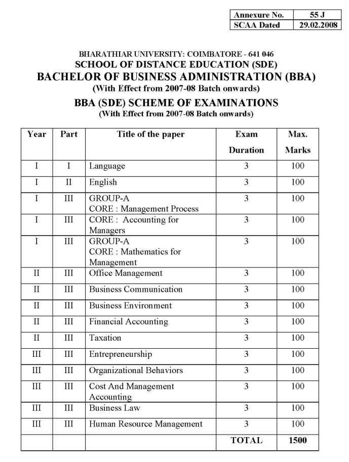 B.B.A. Syllabus - University of Pune