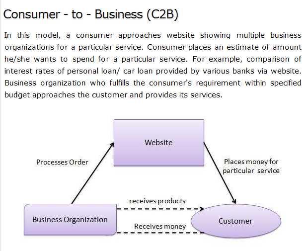 c2b model in e commerce