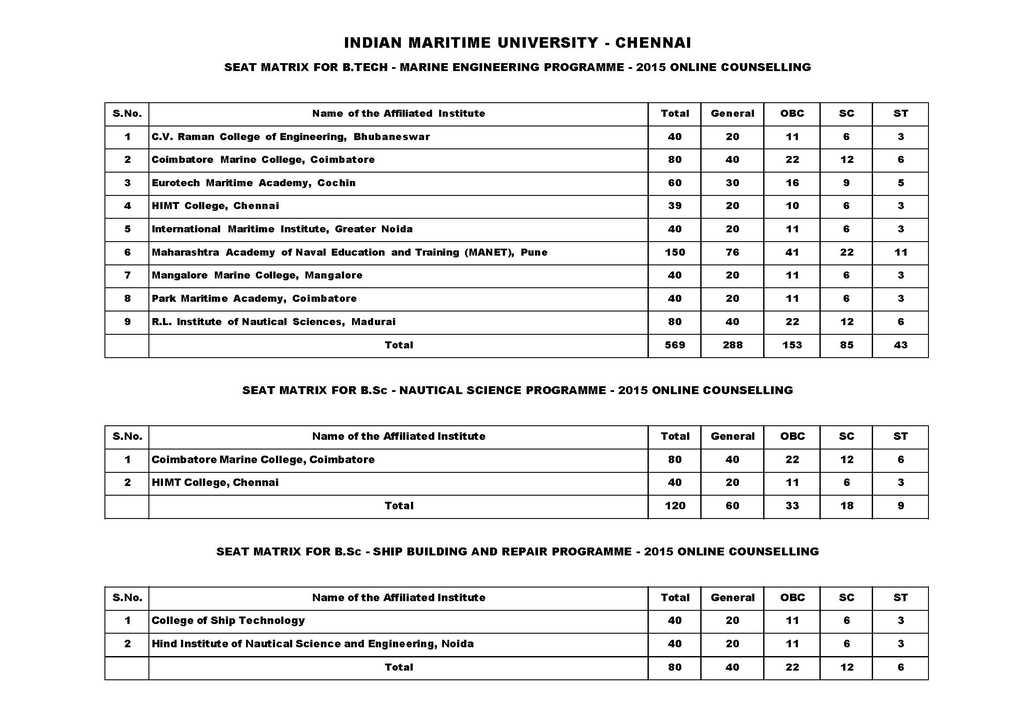 Indian maritime university total seats - 2018-2019 StudyChaCha