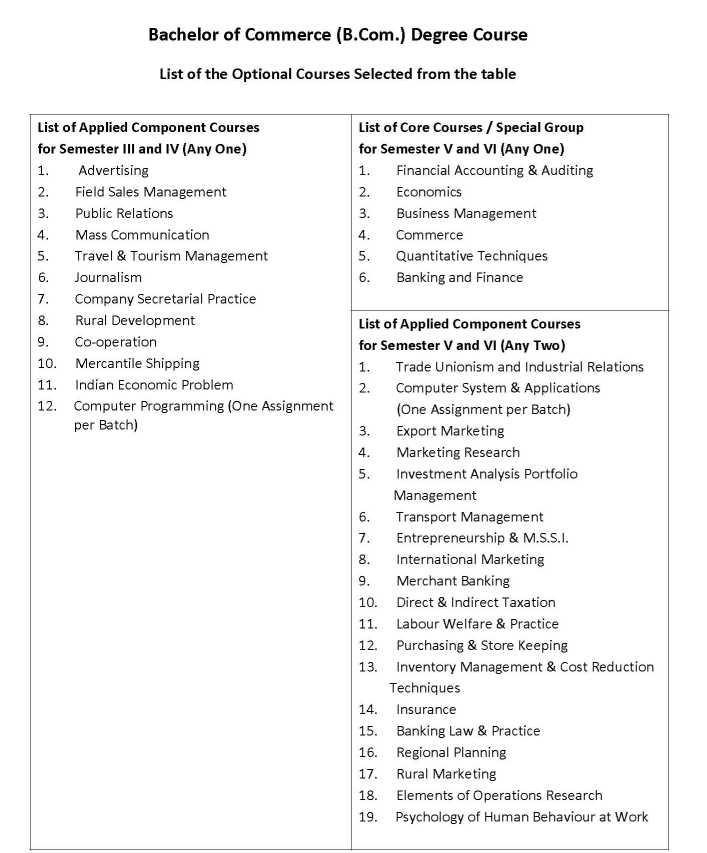 Bachelor of Management Studies: BMS Course Details
