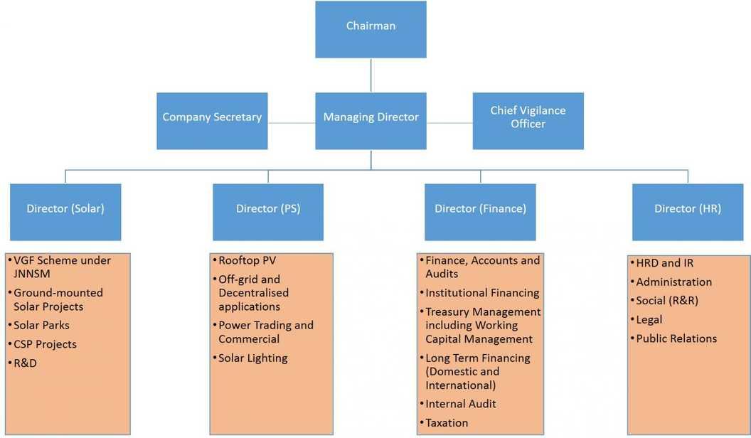 Upendra In Super Solar Energy Corporati...