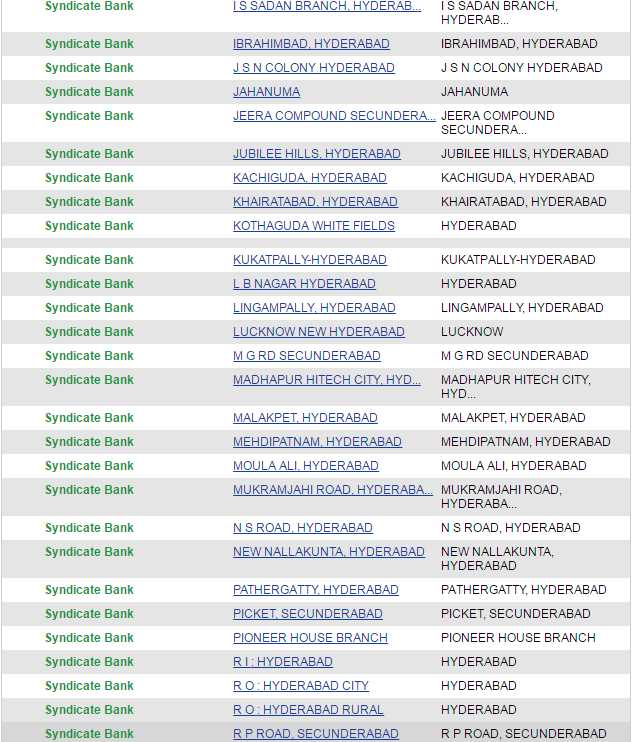 Forex branches of syndicate bank