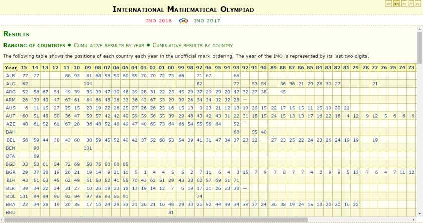 IIT Mumbai Maths Olympiad Results - 2018-2019 StudyChaCha