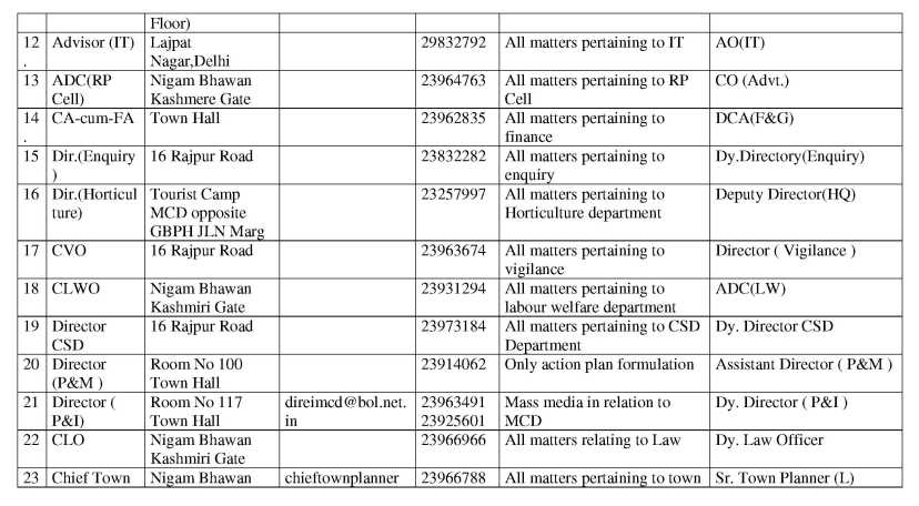 case analysis municipal corporation of delhi The framework of analysis proposed to be followed for assessment of ulb  it  can be observed from the above table that except 7 municipal corporations, viz  mumbai, chennai, visakhapatnam, surat, delhi, coimbatore and faridabad, all  other  there was a surplus of more than rs750 and rs500 per capita in case  of.