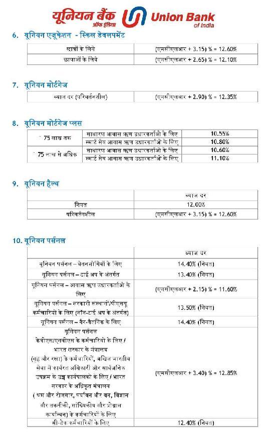 Car Loan Interest Rates India Hdfc