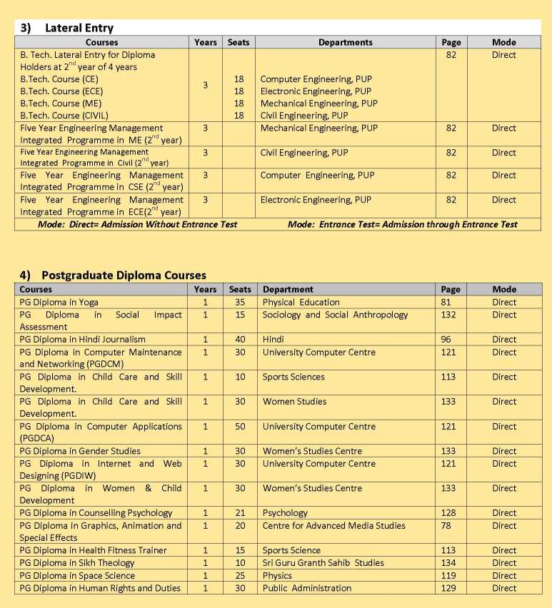 General Studies list of subjects to study at university