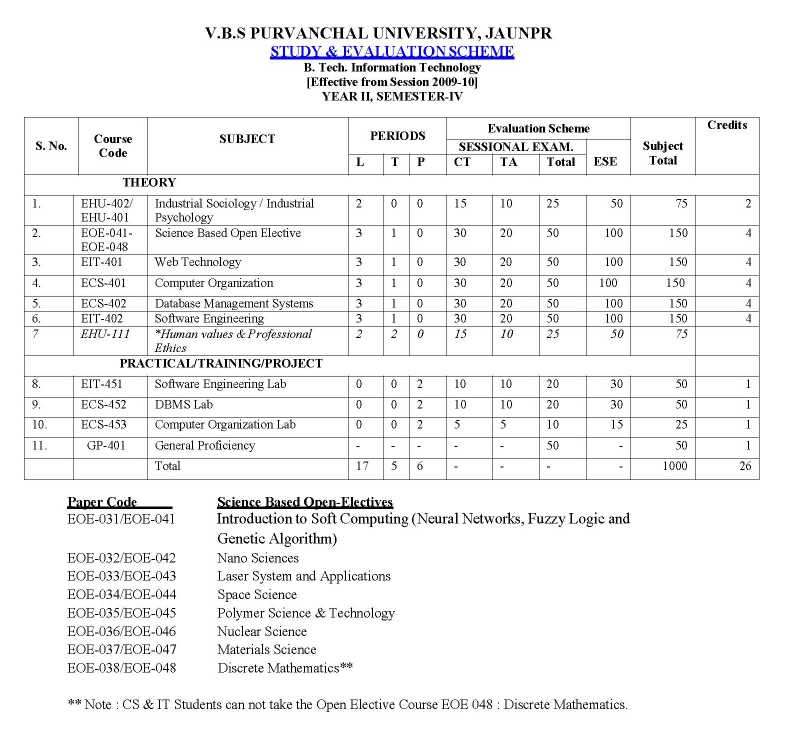 Image Result For B Tech Computer Science Syllabus