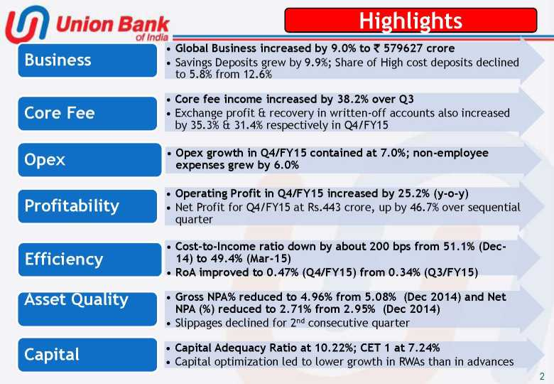 Union Bank Of India Quarterly Results - 2018-2019 StudyChaCha