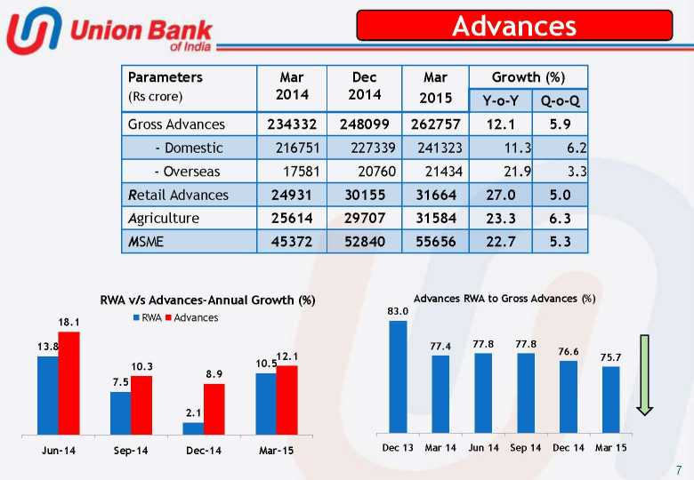 bank quarterly results