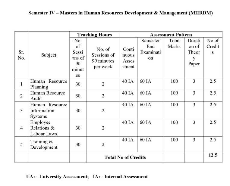 Human Resources electives subjects in college