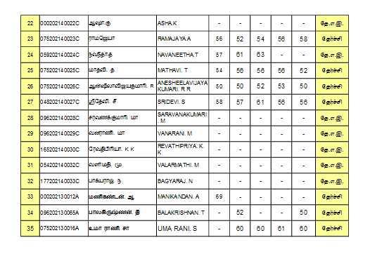 Tamil University DDE Results