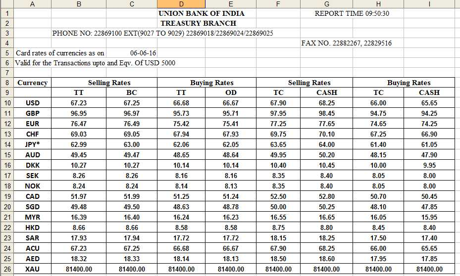Hsbc india forex card rates