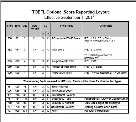 TOEFL Unofficial Score Report - 2018-2019 StudyChaCha