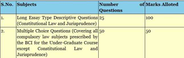 CLAT Question Paper - 2018-2019 StudyChaCha