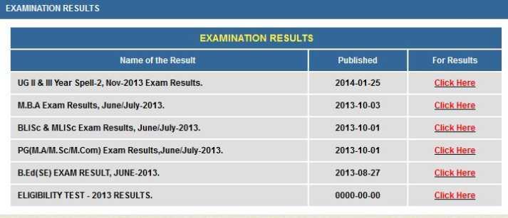 Br ambedkar open university results 2020