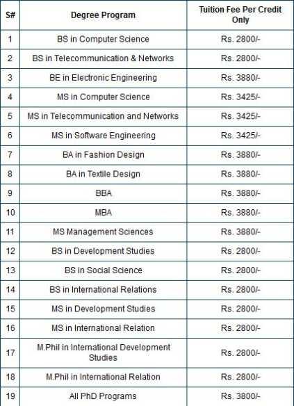 Iqra University Islamabad Bba Admission 2020 2021 Studychacha