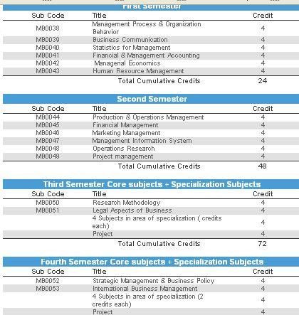 Sikkim Manipal University Distance Education Mba Syllabus 2019 2020 Studychacha