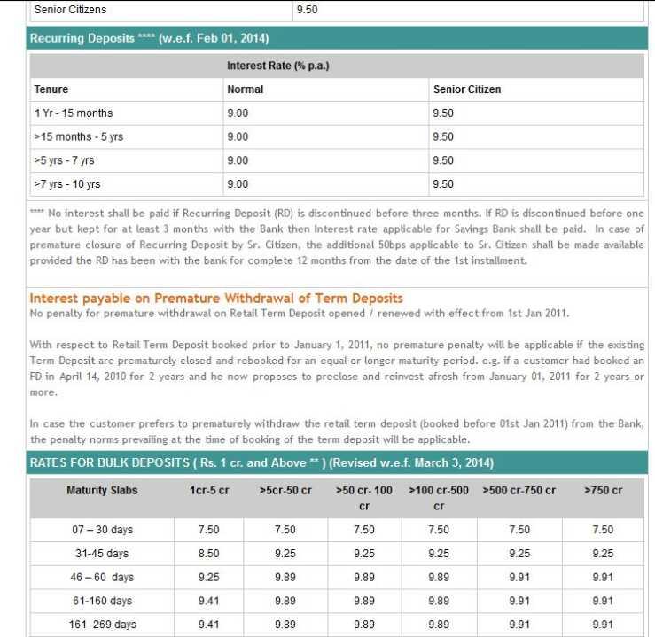 Idbi Bank Base Rate 2020 2021 Studychacha