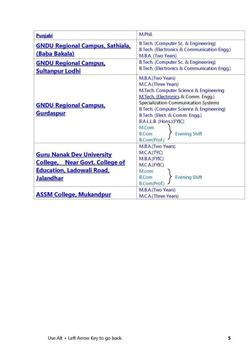 Courses In Gndu Amritsar 2020 2021 Studychacha