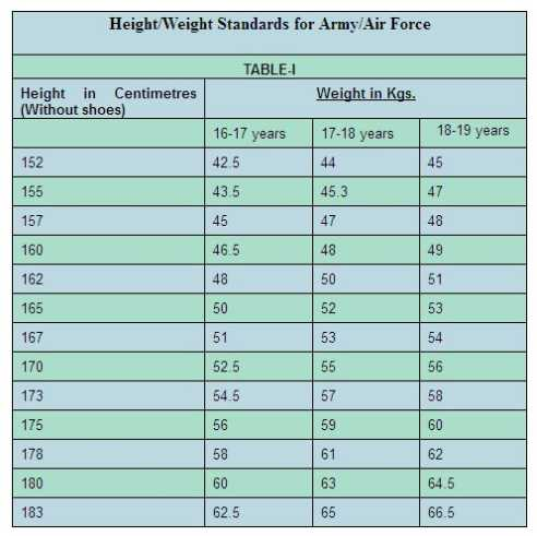Nda Minimum Heightweight Standards 2018 2019 Studychacha