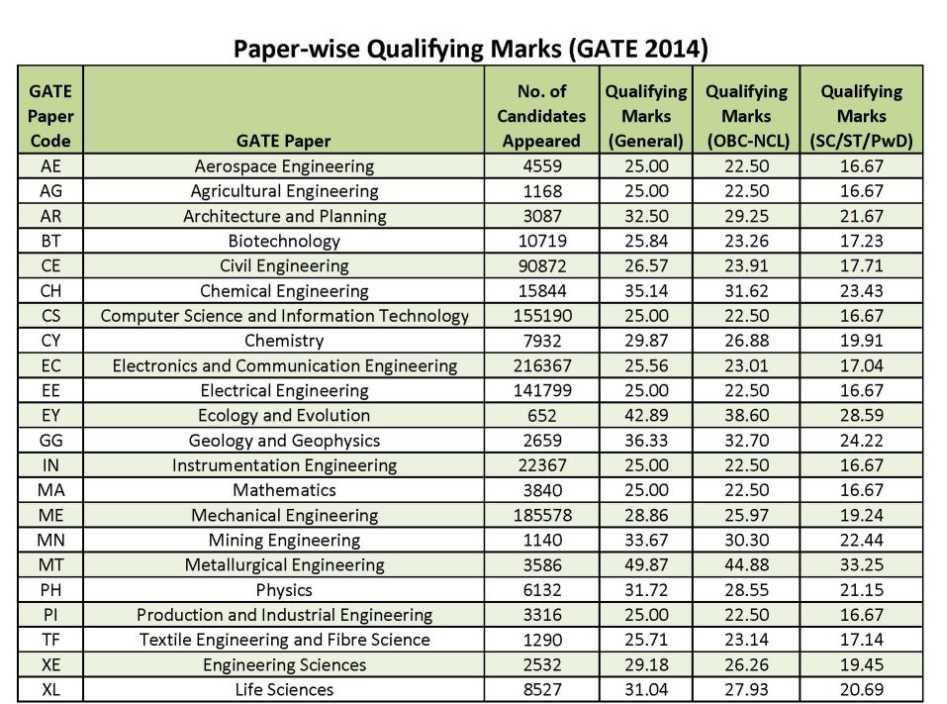 GATE  Mechanical paper Expected rank 2020  2020 2021