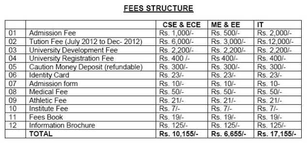 Kalyani Govt Engineering College Fees Structure 2020 2021 Studychacha