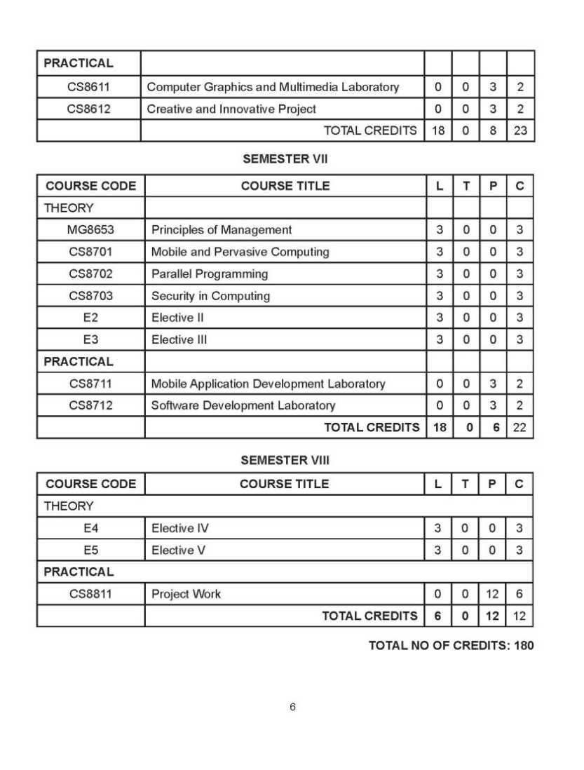 Dbms lab manual 2013 Regulation