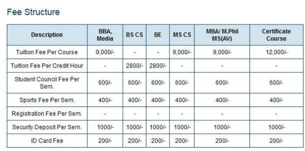 Wikimapia Karachi Iqra University 2020 2021 Studychacha