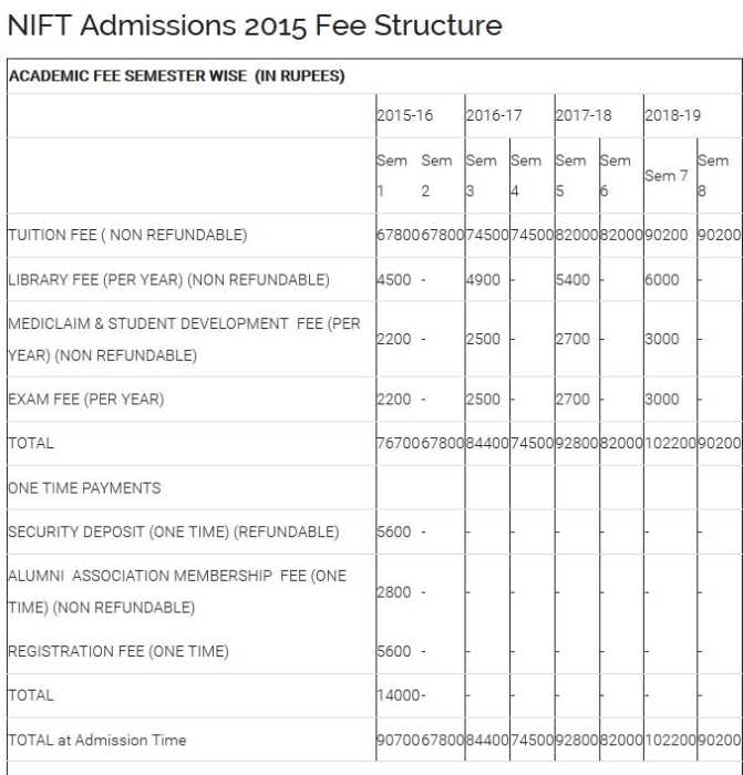 Fee Structure Of Nift 2020 2021 Studychacha