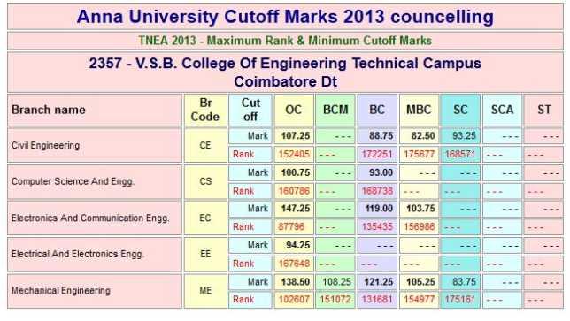 tamil nadu engineering admissions rank list   studychacha