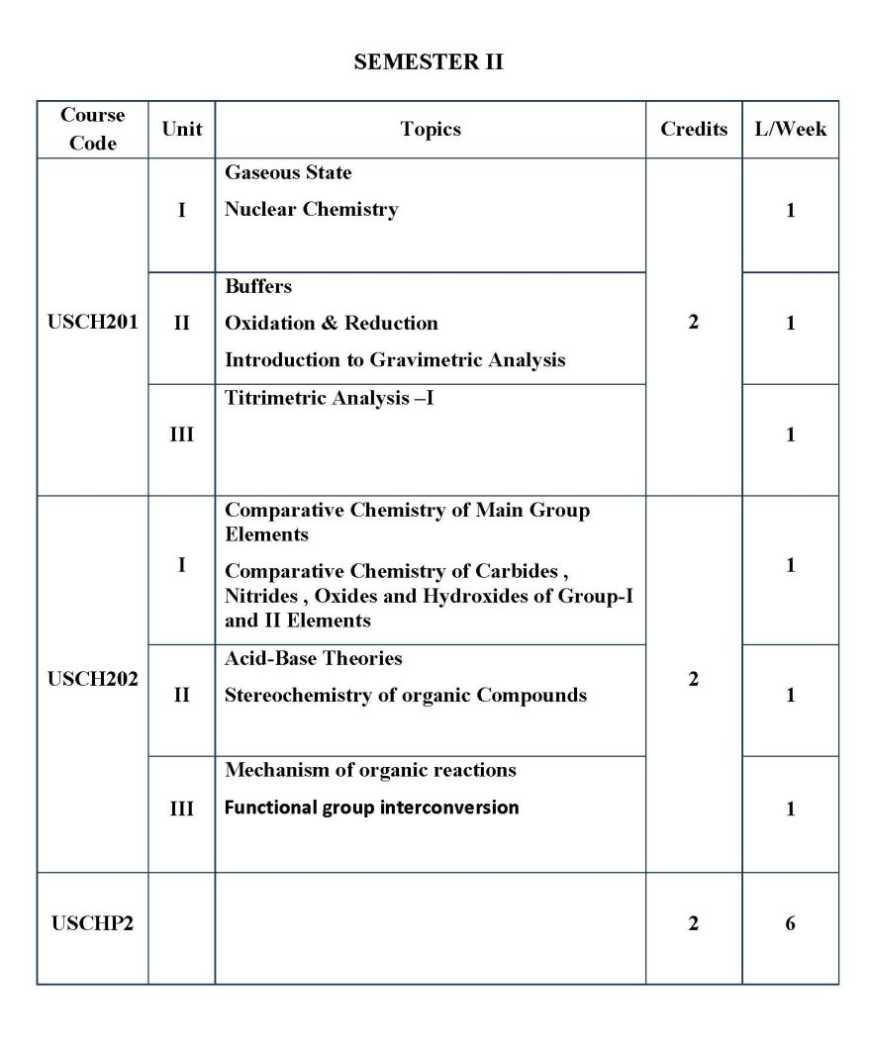 igcse chemistry syllabus 2019