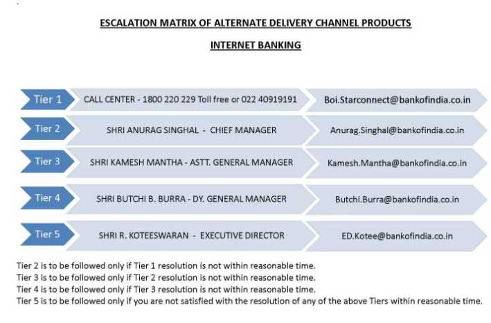 Bank Of India Escalation Matrix 2018 2019 Studychacha