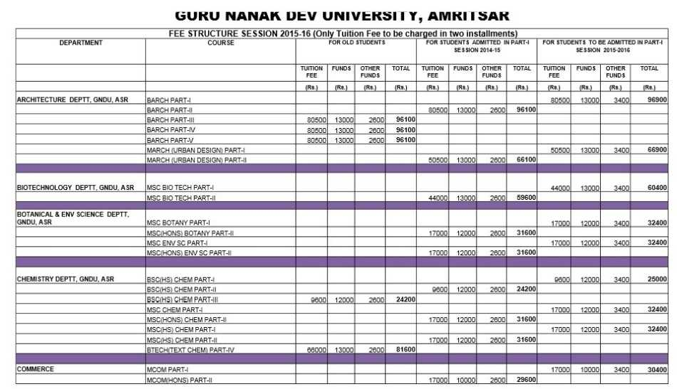 Courses Available In Gndu Amritsar 2020 2021 Studychacha
