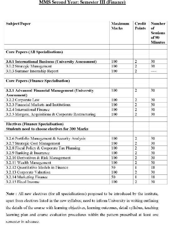 MBA Marketing Syllabus Mumbai University - 2020-2021 StudyChaCha
